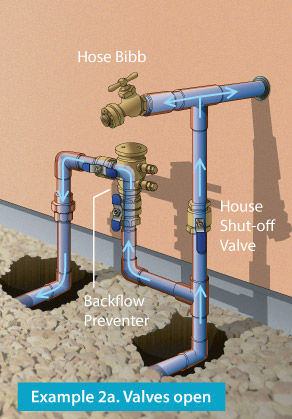 Main Line Water Valve Connected Restoration Arizona S